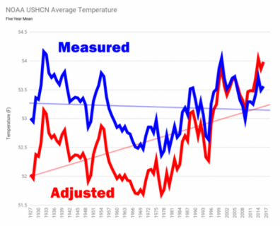 CLIMATE CHANGE OR CLIMATE FRAUD?